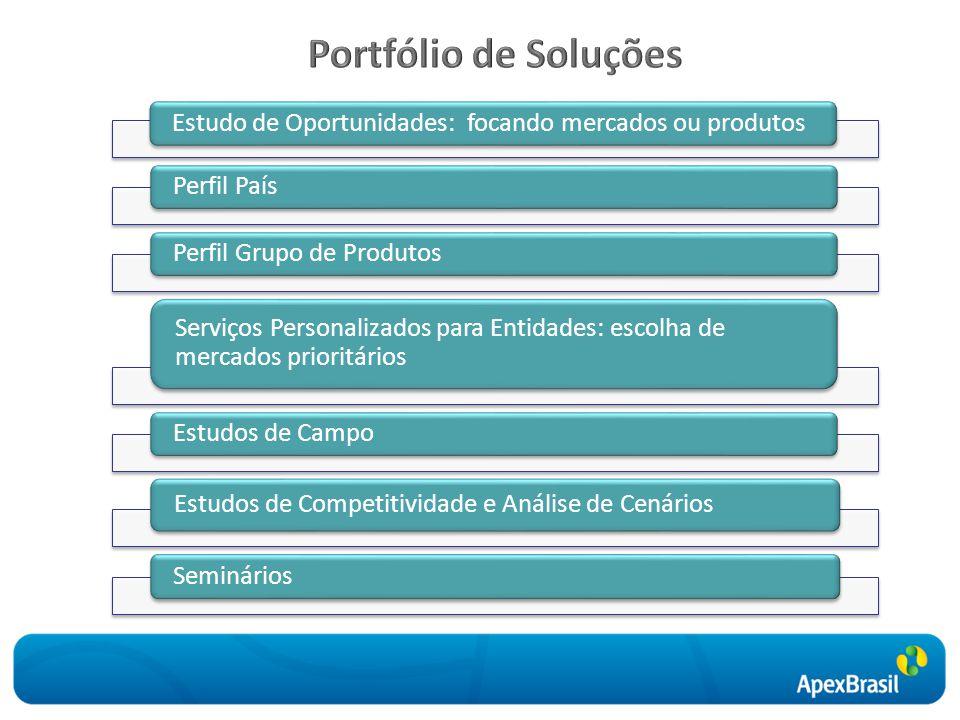 Portfólio de Soluções Estudo de Oportunidades: focando mercados ou produtos. Perfil País. Perfil Grupo de Produtos.