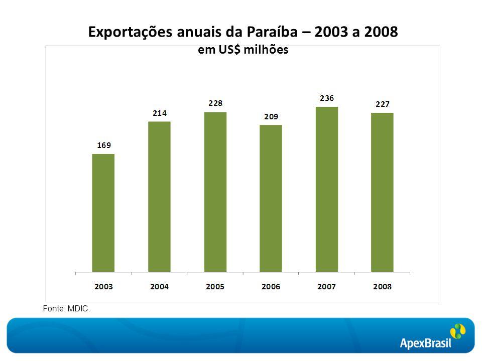 Exportações anuais da Paraíba – 2003 a 2008