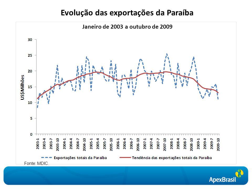 Evolução das exportações da Paraíba