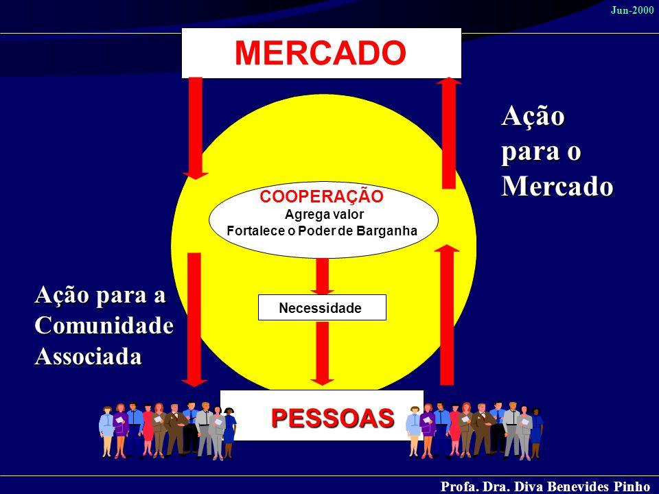 MERCADO Ação para o Mercado Ação para a Comunidade Associada PESSOAS