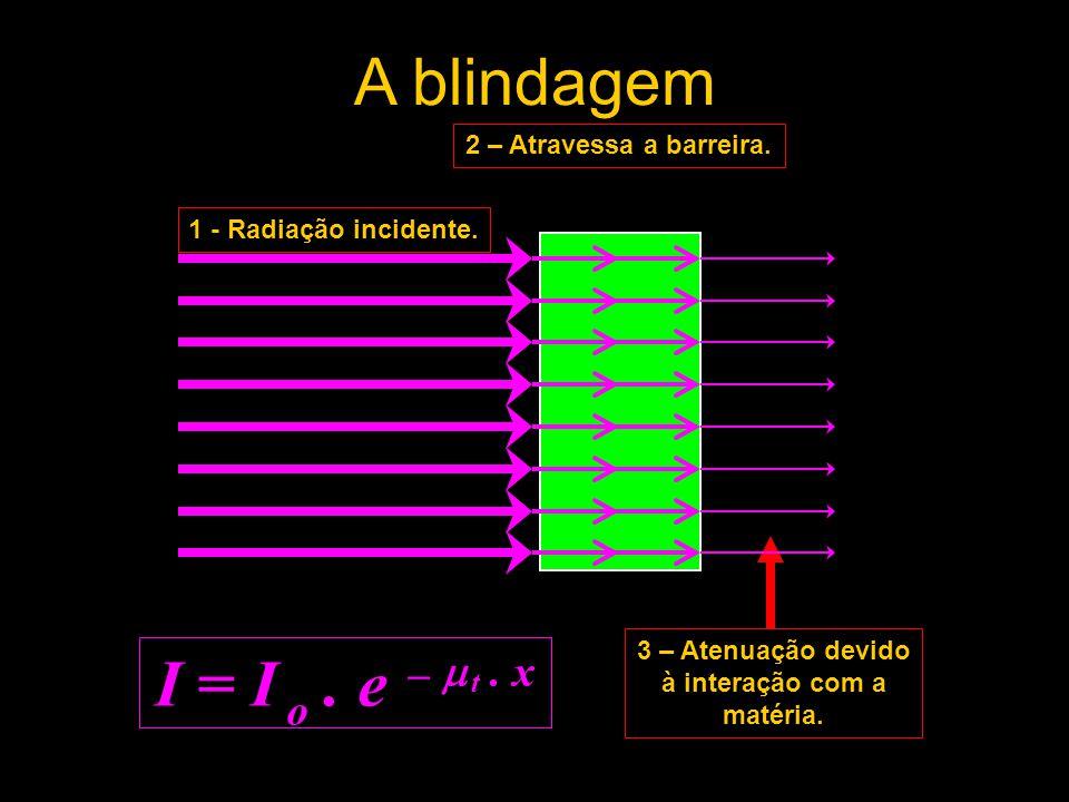 A blindagem I = I o . e –  t . x 2 – Atravessa a barreira.