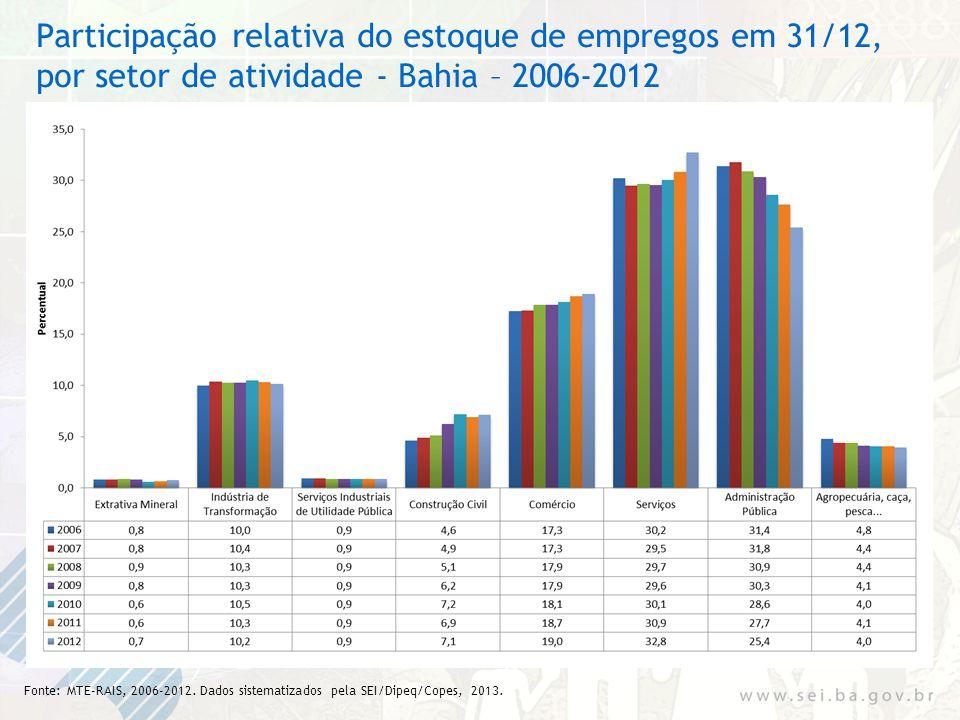 Participação relativa do estoque de empregos em 31/12, por setor de atividade - Bahia – 2006-2012