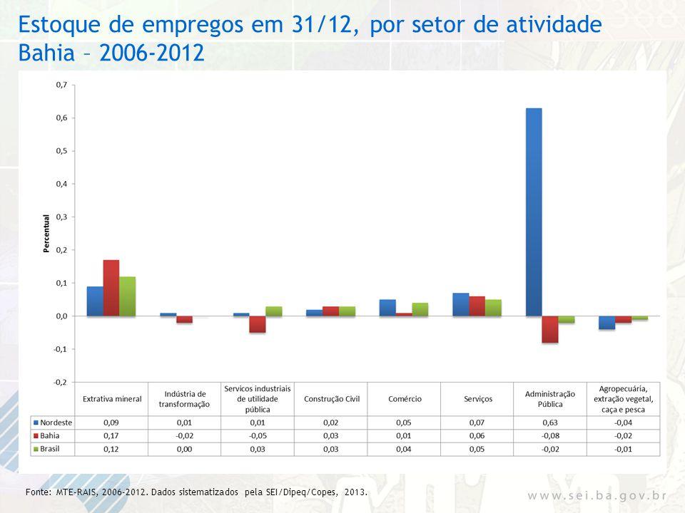 Estoque de empregos em 31/12, por setor de atividade Bahia – 2006-2012