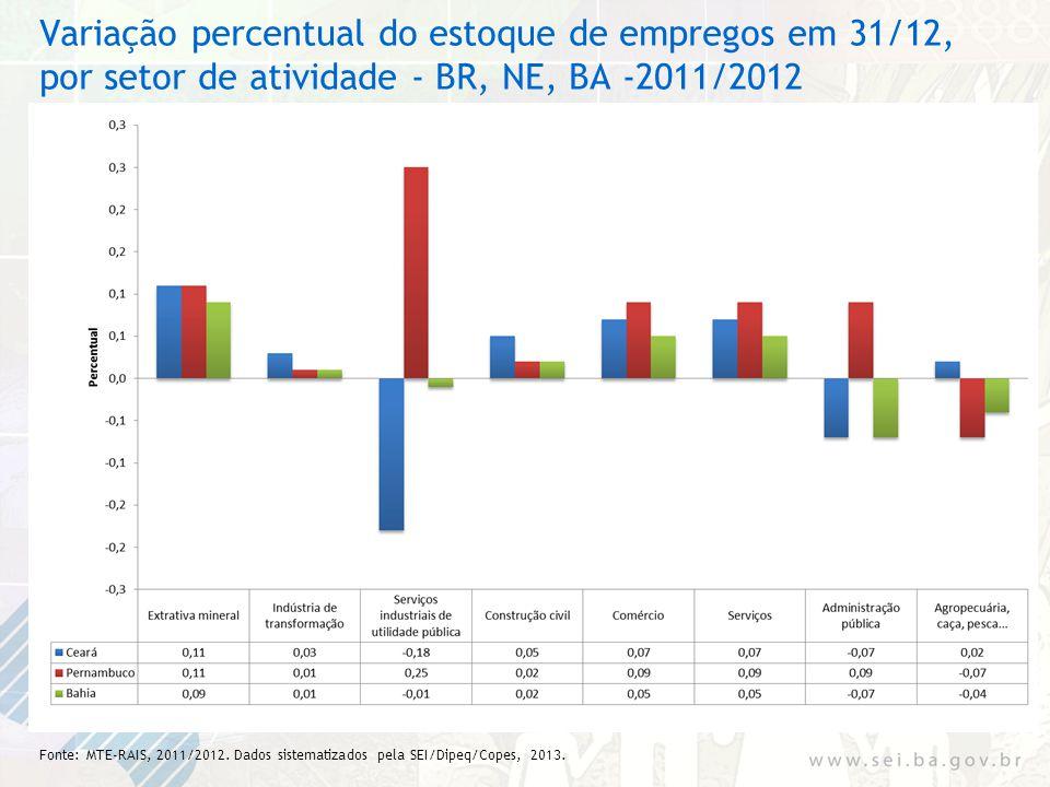 Variação percentual do estoque de empregos em 31/12, por setor de atividade - BR, NE, BA -2011/2012