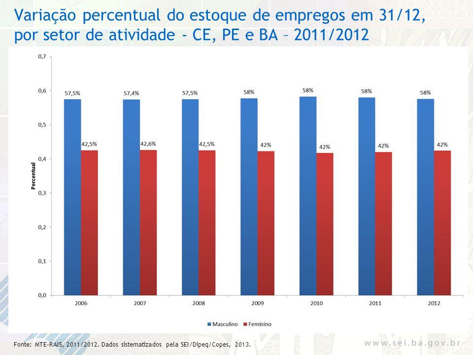 Variação percentual do estoque de empregos em 31/12, por setor de atividade - CE, PE e BA – 2011/2012
