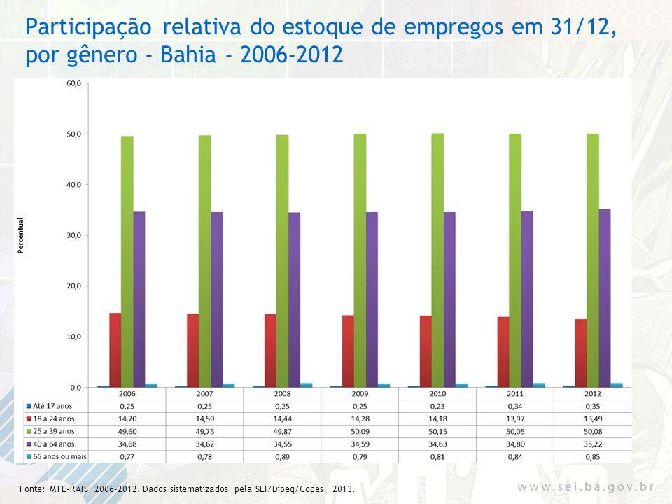 Participação relativa do estoque de empregos em 31/12, por gênero - Bahia - 2006-2012