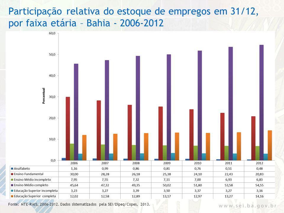 Participação relativa do estoque de empregos em 31/12, por faixa etária – Bahia - 2006-2012
