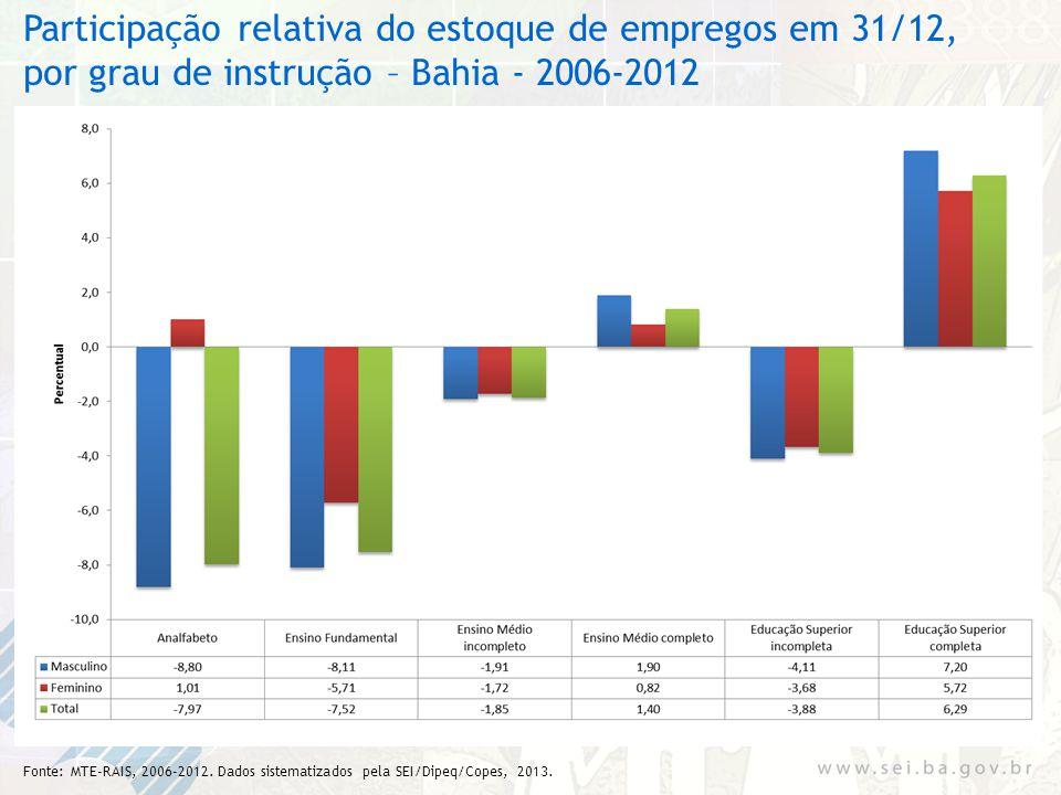 Participação relativa do estoque de empregos em 31/12, por grau de instrução – Bahia - 2006-2012