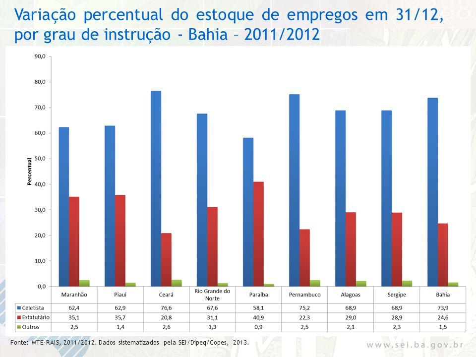 Variação percentual do estoque de empregos em 31/12, por grau de instrução - Bahia – 2011/2012