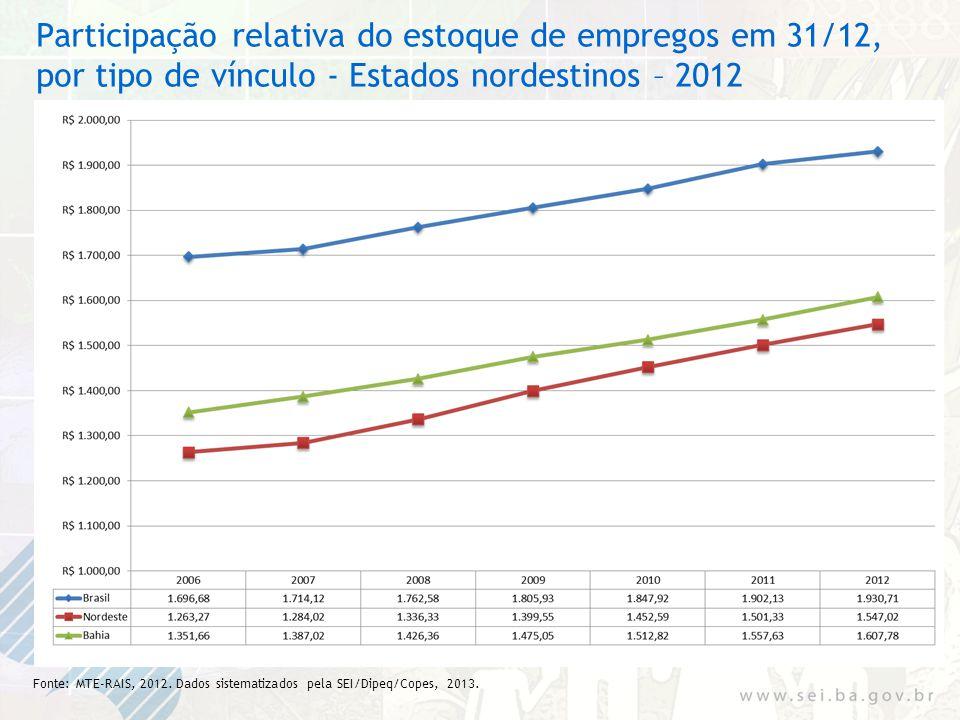 Participação relativa do estoque de empregos em 31/12, por tipo de vínculo - Estados nordestinos – 2012