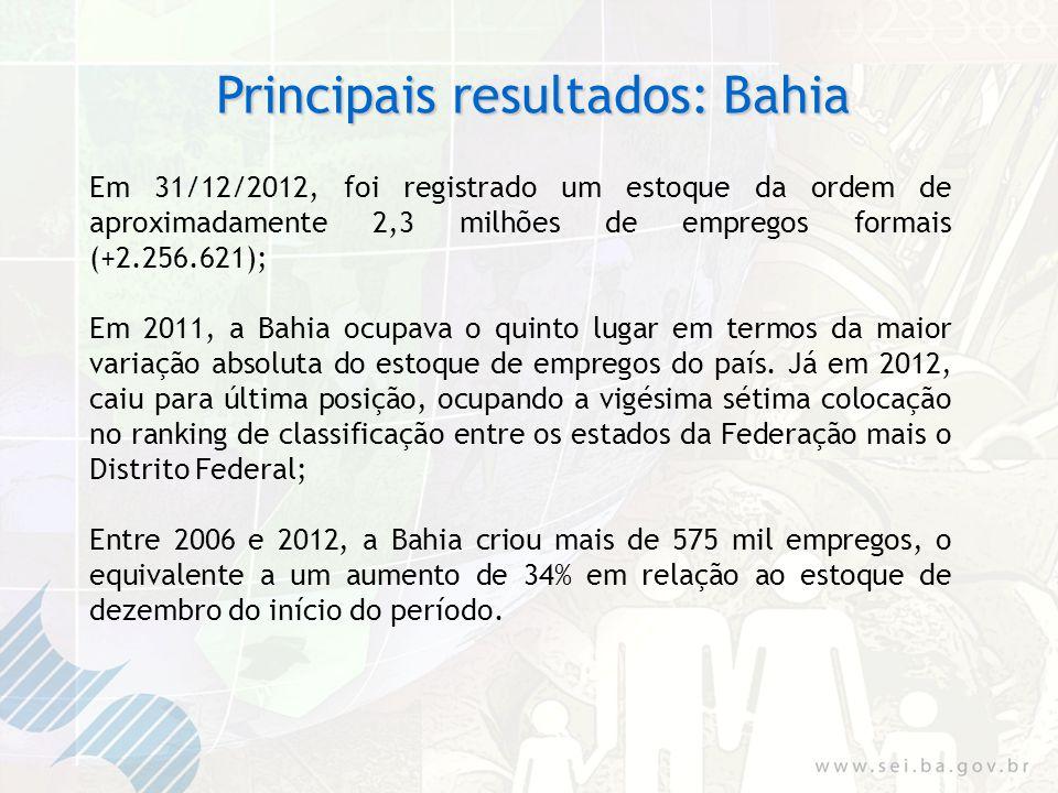 Principais resultados: Bahia