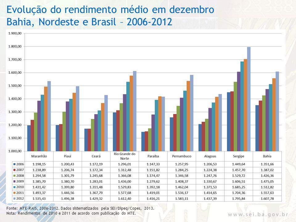 Evolução do rendimento médio em dezembro Bahia, Nordeste e Brasil – 2006-2012