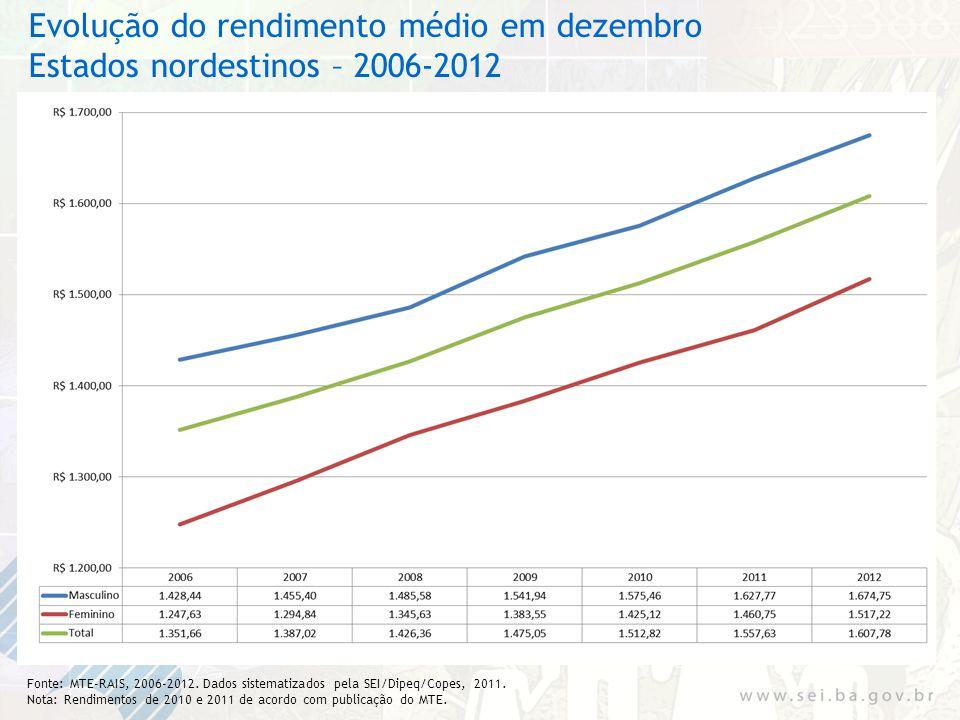 Evolução do rendimento médio em dezembro Estados nordestinos – 2006-2012