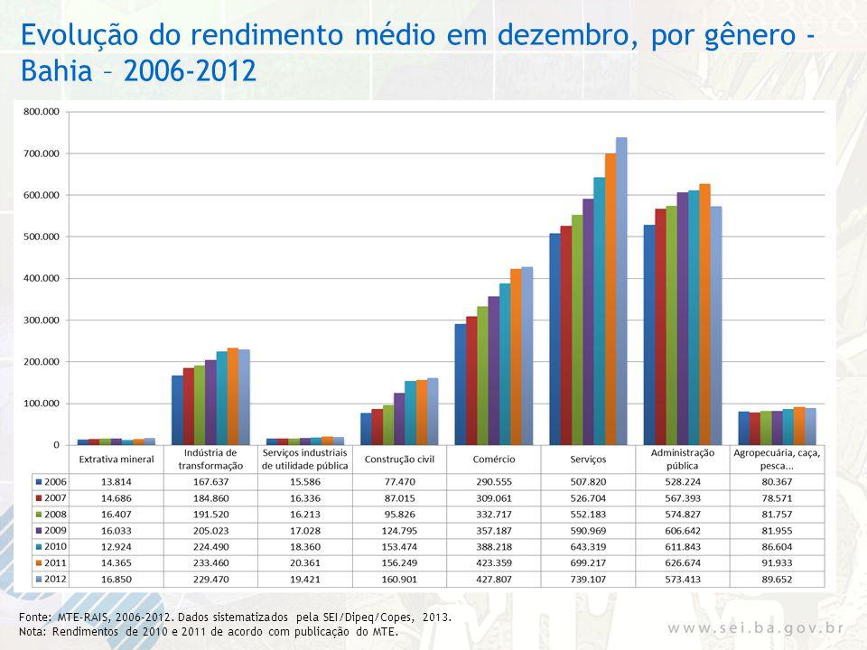 Evolução do rendimento médio em dezembro, por gênero - Bahia – 2006-2012