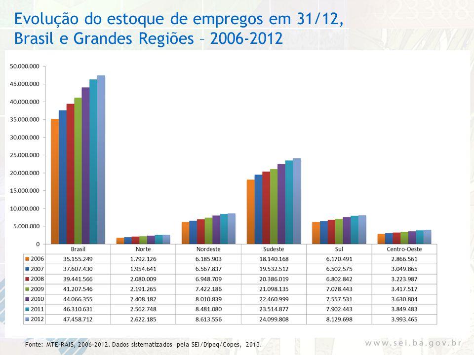 Evolução do estoque de empregos em 31/12, Brasil e Grandes Regiões – 2006-2012