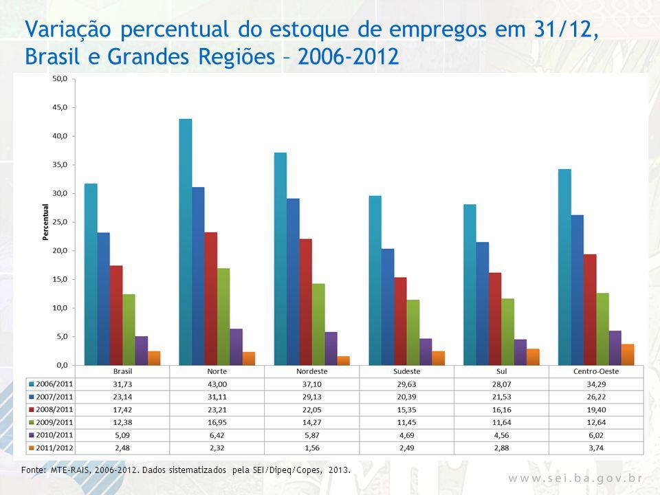 Variação percentual do estoque de empregos em 31/12, Brasil e Grandes Regiões – 2006-2012