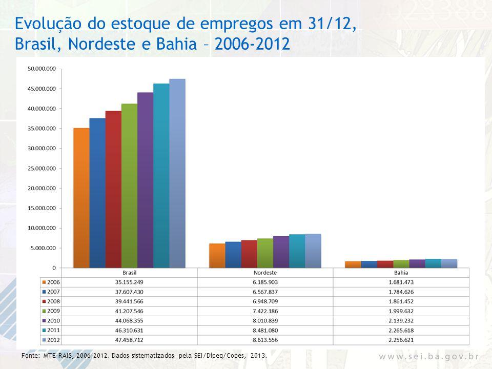 Evolução do estoque de empregos em 31/12, Brasil, Nordeste e Bahia – 2006-2012