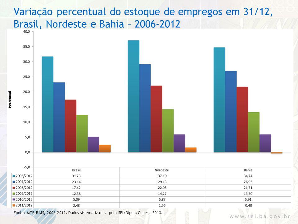 Variação percentual do estoque de empregos em 31/12, Brasil, Nordeste e Bahia – 2006-2012