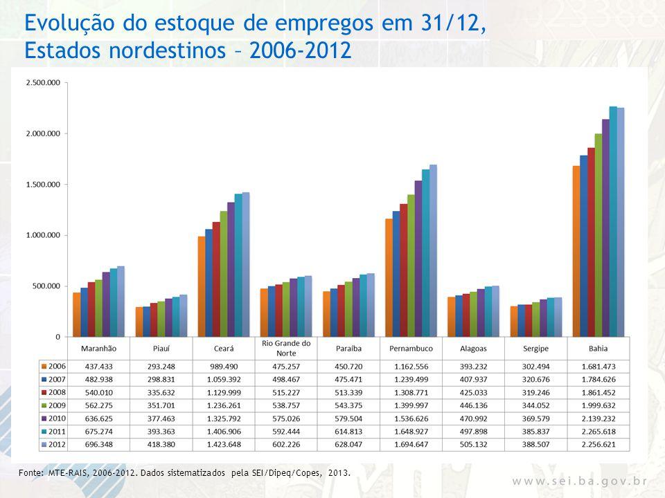 Evolução do estoque de empregos em 31/12, Estados nordestinos – 2006-2012