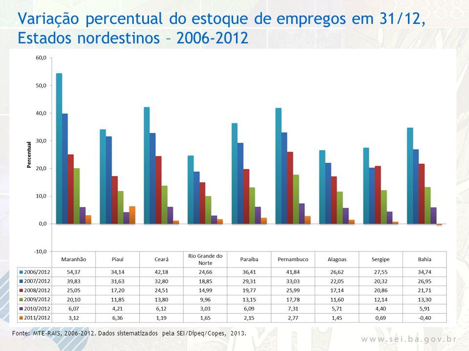 Variação percentual do estoque de empregos em 31/12, Estados nordestinos – 2006-2012