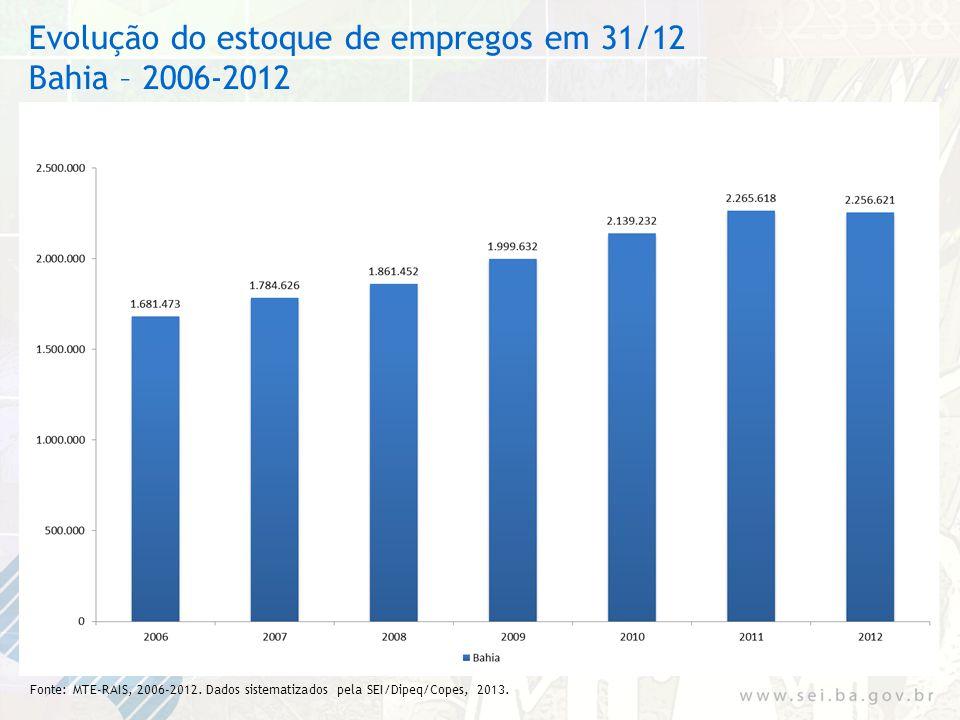 Evolução do estoque de empregos em 31/12 Bahia – 2006-2012