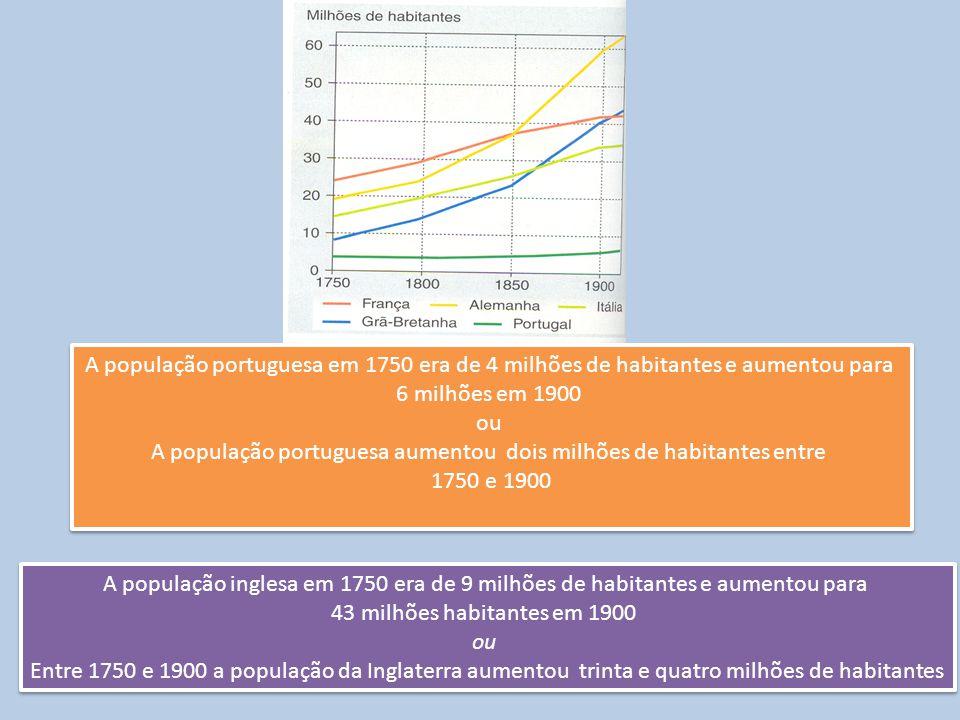 A população portuguesa aumentou dois milhões de habitantes entre