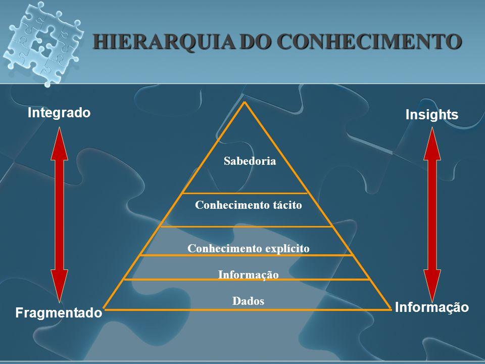 HIERARQUIA DO CONHECIMENTO