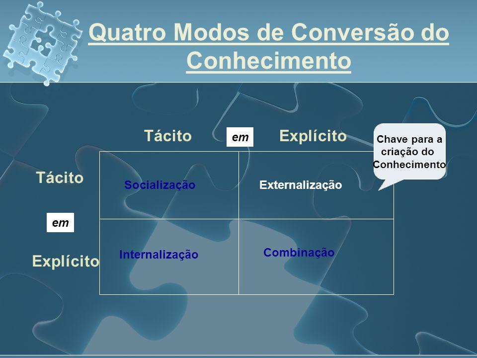 Quatro Modos de Conversão do Conhecimento