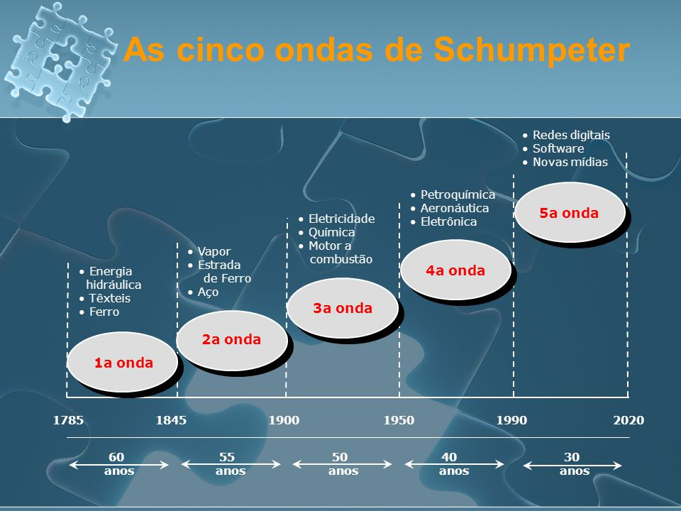 As cinco ondas de Schumpeter
