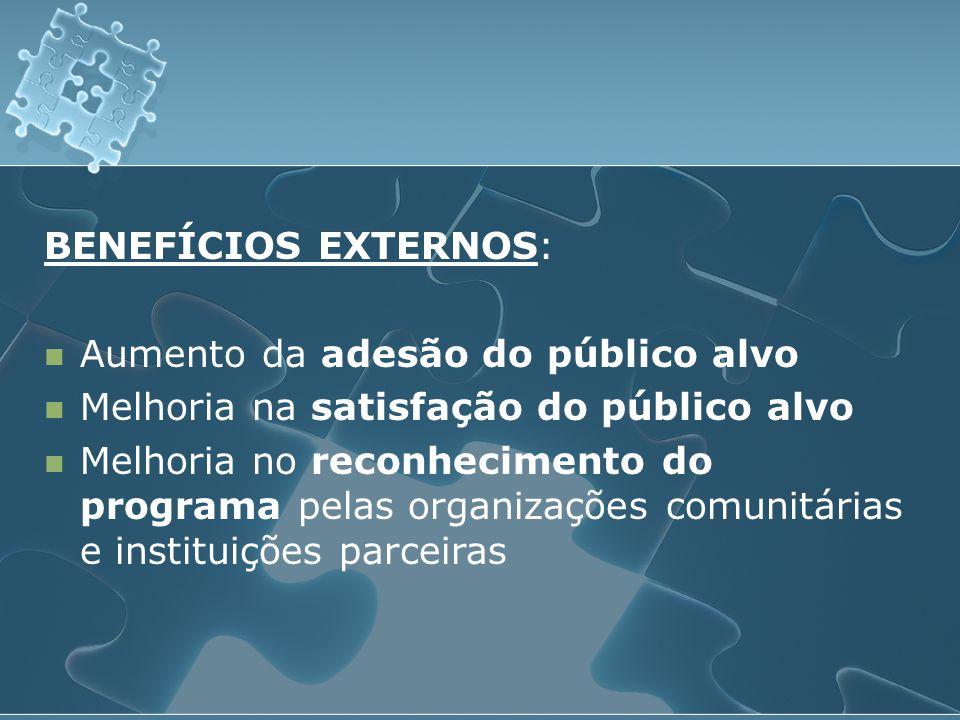 BENEFÍCIOS EXTERNOS: Aumento da adesão do público alvo. Melhoria na satisfação do público alvo.