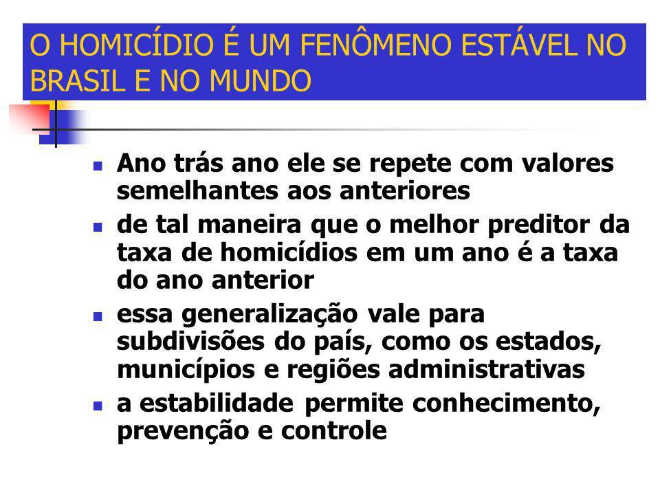 O HOMICÍDIO É UM FENÔMENO ESTÁVEL NO BRASIL E NO MUNDO
