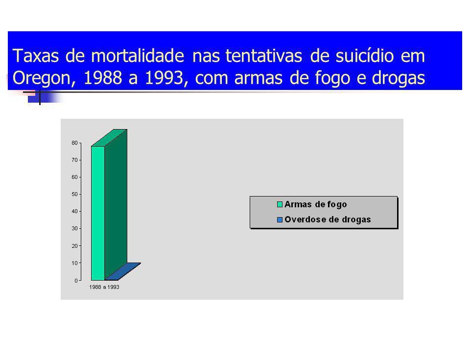Taxas de mortalidade nas tentativas de suicídio em Oregon, 1988 a 1993, com armas de fogo e drogas