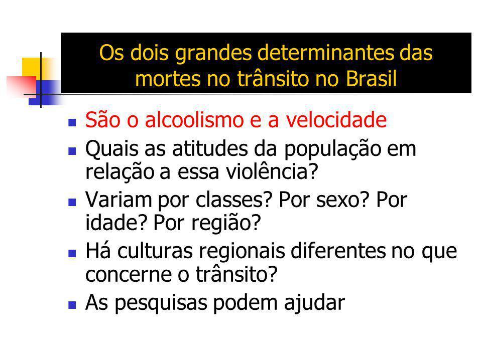 Os dois grandes determinantes das mortes no trânsito no Brasil