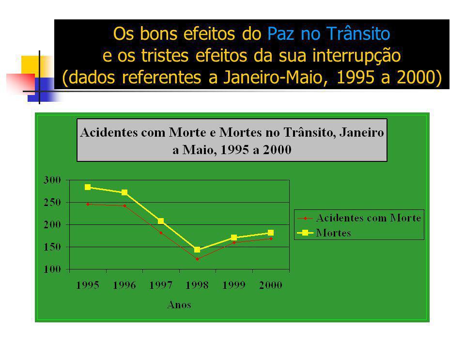 Os bons efeitos do Paz no Trânsito e os tristes efeitos da sua interrupção (dados referentes a Janeiro-Maio, 1995 a 2000)