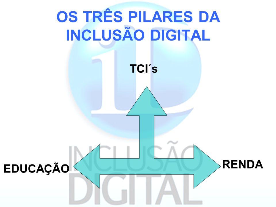 OS TRÊS PILARES DA INCLUSÃO DIGITAL
