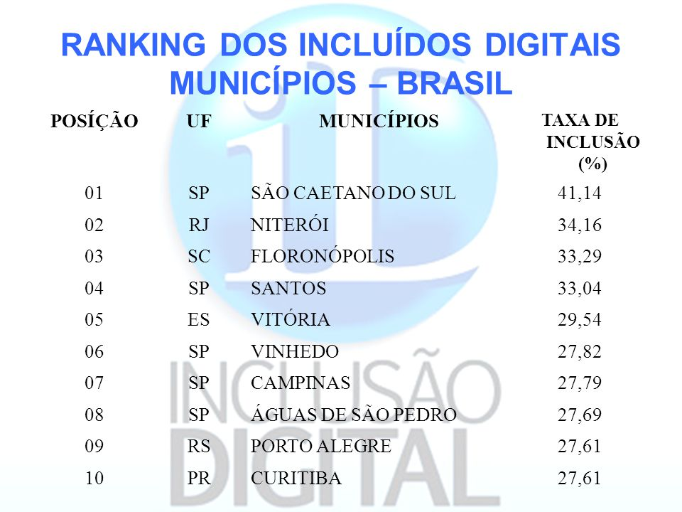 RANKING DOS INCLUÍDOS DIGITAIS MUNICÍPIOS – BRASIL