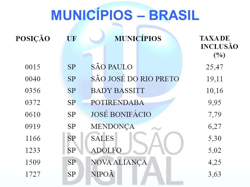 MUNICÍPIOS – BRASIL POSIÇÃO UF MUNICÍPIOS 0015 SP SÃO PAULO 25,47 0040