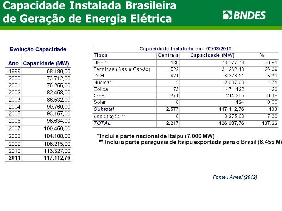 Capacidade Instalada Brasileira de Geração de Energia Elétrica