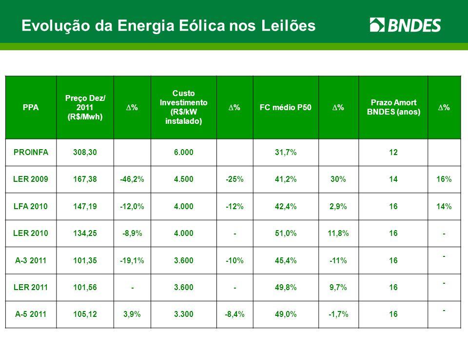 Custo Investimento (R$/kW instalado) Prazo Amort BNDES (anos)