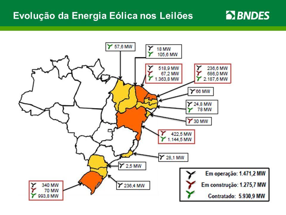 Evolução da Energia Eólica nos Leilões