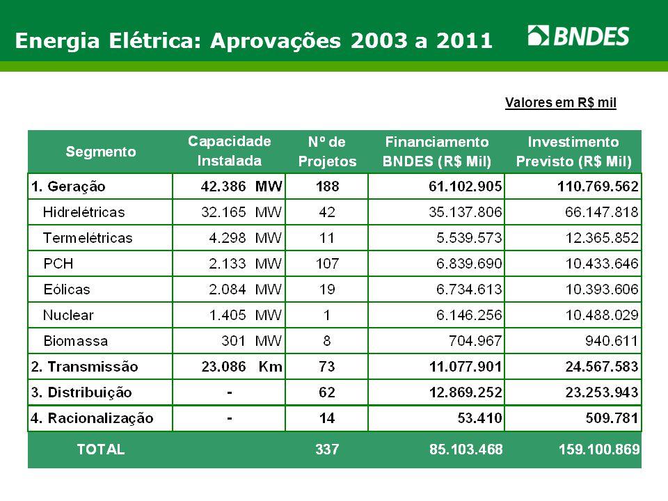 Energia Elétrica: Aprovações 2003 a 2011