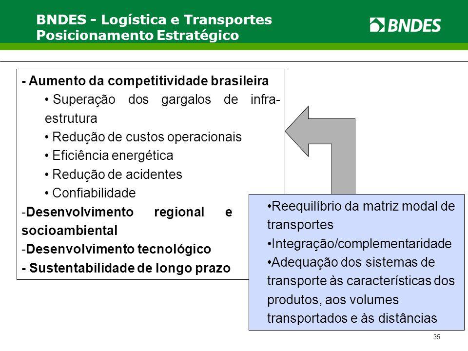 BNDES - Logística e Transportes Posicionamento Estratégico