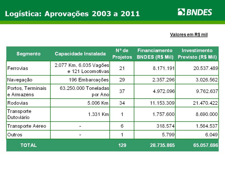 Logística: Aprovações 2003 a 2011