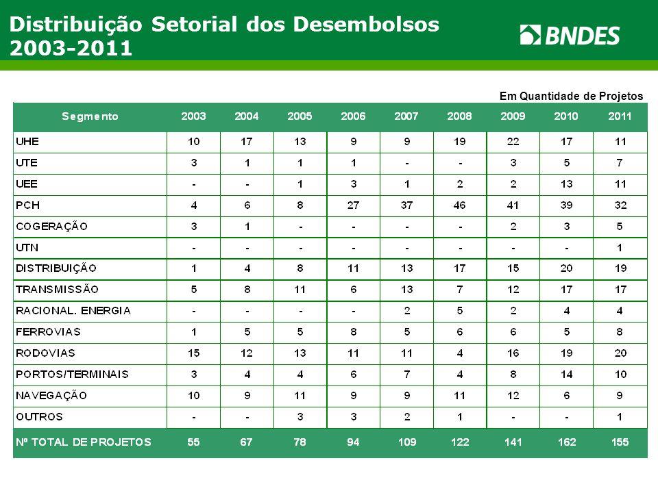 Distribuição Setorial dos Desembolsos 2003-2011