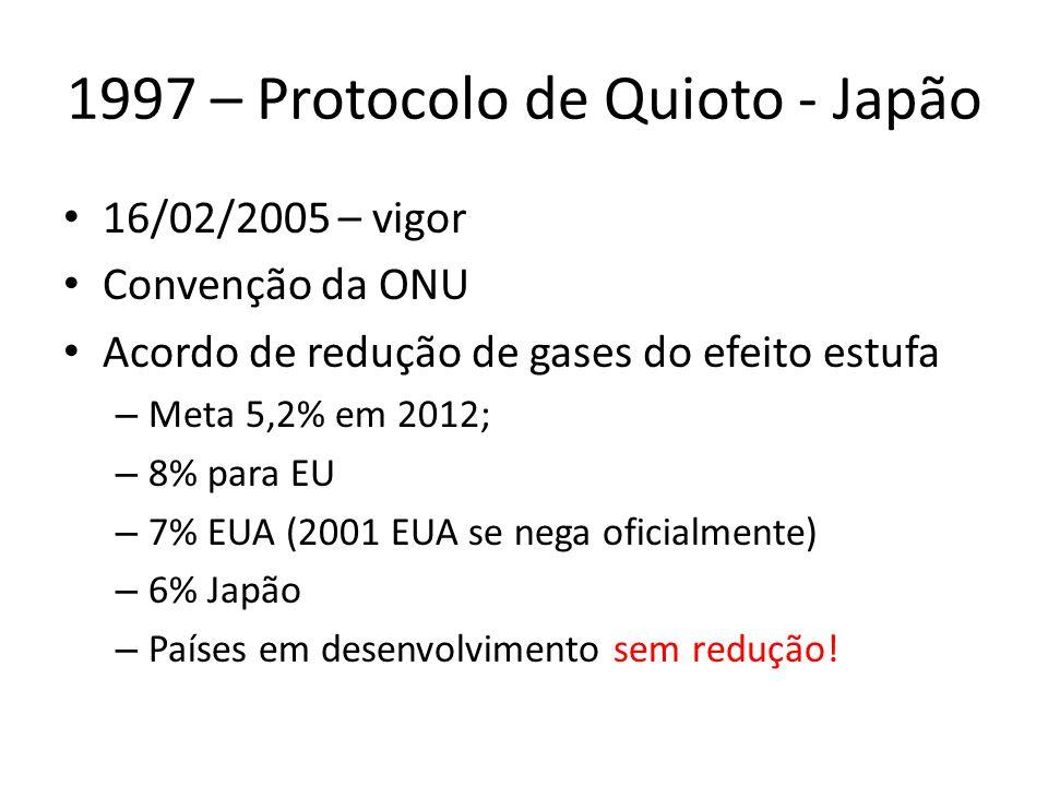 1997 – Protocolo de Quioto - Japão