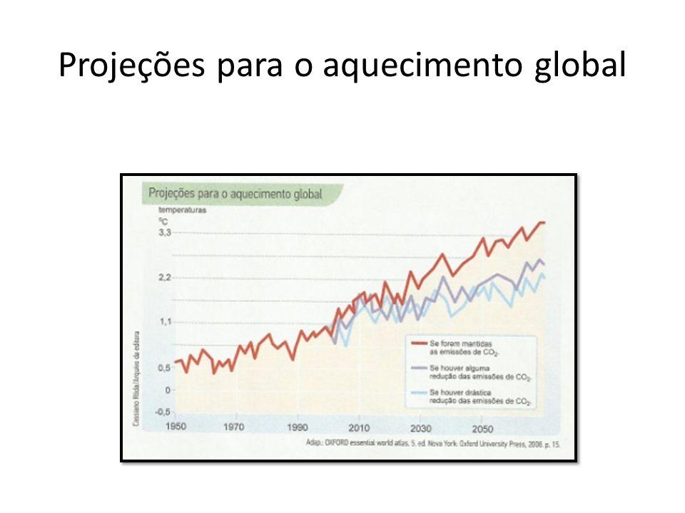 Projeções para o aquecimento global