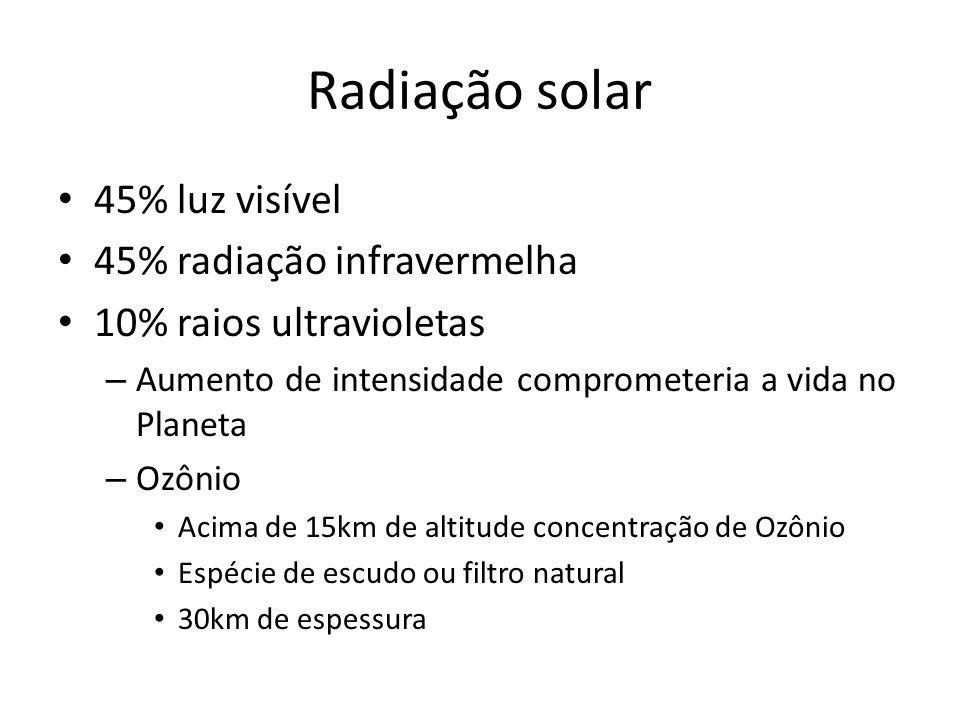 Radiação solar 45% luz visível 45% radiação infravermelha
