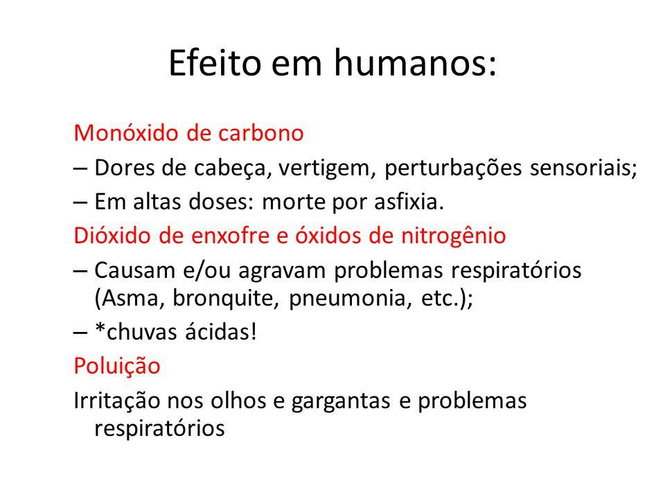 Efeito em humanos: Monóxido de carbono