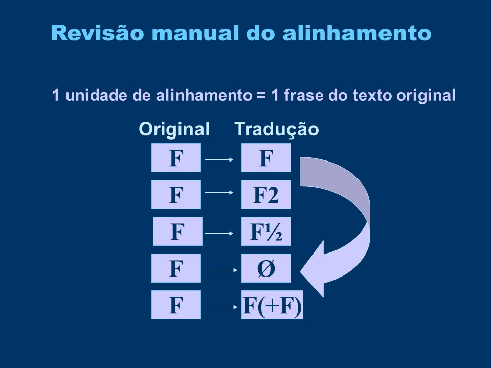 F F F F2 F F½ F Ø F F(+F) Revisão manual do alinhamento Original