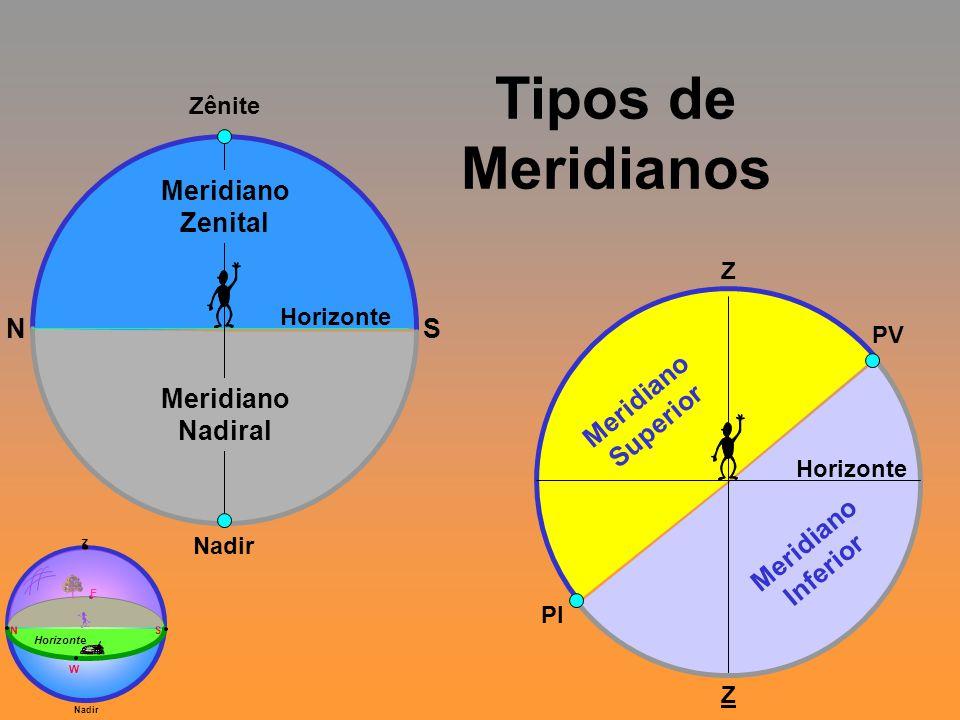 Tipos de Meridianos Meridiano Zenital Meridiano Superior Inferior N S
